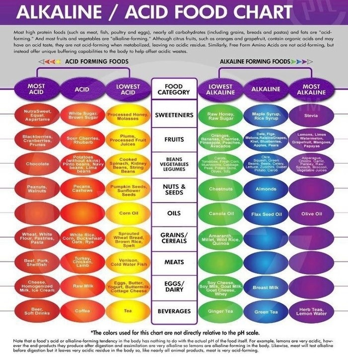 Quick Guide to Acid and Alkaline Foods
